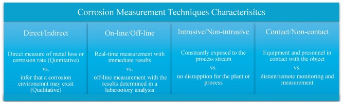 An overview of corrosion defect characterization using