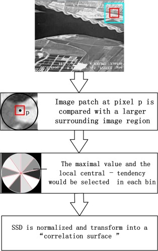 Robust and efficient multi-source image matching method
