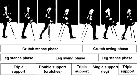 The Influence Of A Polymer Damper On Swing Through Crutch Gait