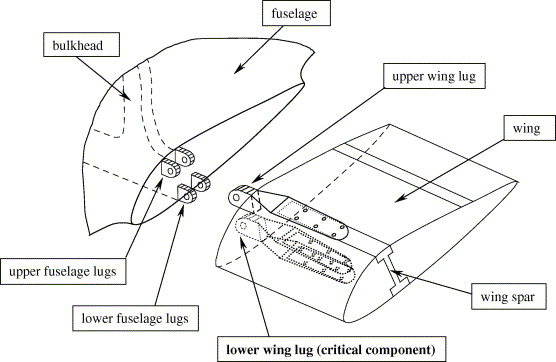 Failure analysis of the wing-fuselage connector of an
