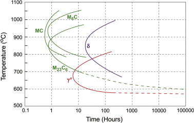 Failure of alloy 625 tube stub ends effect of primary nitrides timetemperature transformation diagram of the phases precipitating in alloy 625 redrawn after reference 18 ccuart Images