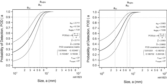 Reliability considerations of NDT by probability of detection (POD ...