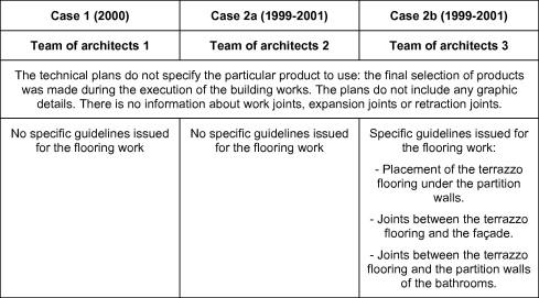 Building Diseases Interior Flooring Made Of Terrazzo