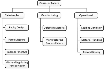 Causes of failure and repairing options for dies and molds