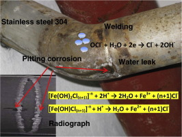 Download full-size image & Corrosion in water supply pipe stainless steel 304 and a supply line ...