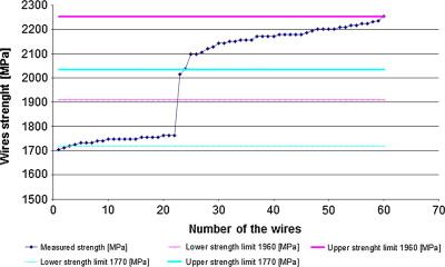 Failure analysis of hoisting steel wire rope - ScienceDirect