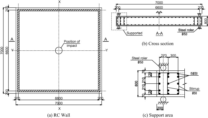 design of reinforced concrete walls. Reinforced concrete wall and support detail  Failure analysis of reinforced walls under impact loading