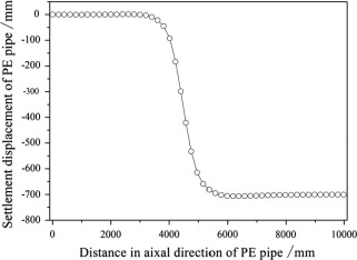 Download full-size image  sc 1 st  Science Direct & Numerical simulation of strength failure of buried polyethylene pipe ...