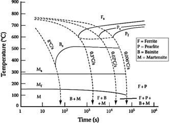 Effect of chemical banding on the local hardenability in aisi 4340 cct diagram for aisi 4340 steel 10 ccuart Gallery