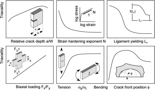 Fracture mechanics as a tool in failure analysis — Prospects