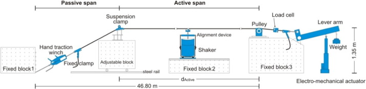 Assessment of the fatigue failure of an All Aluminium Alloy Cable