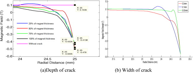 Failure mode and effect analysis of passive magnetic bearing