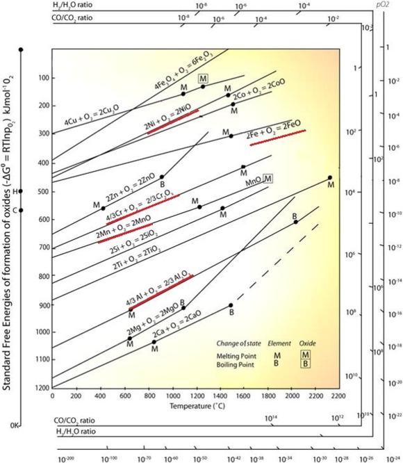 Ellingham diagram niobium all kind of wiring diagrams high temperature corrosion behaviour of superalloys under actual rh sciencedirect com ellingham diagram metal oxides ellingham ccuart Gallery