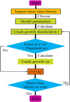 Application of a small-timescale fatigue, crack-growth model