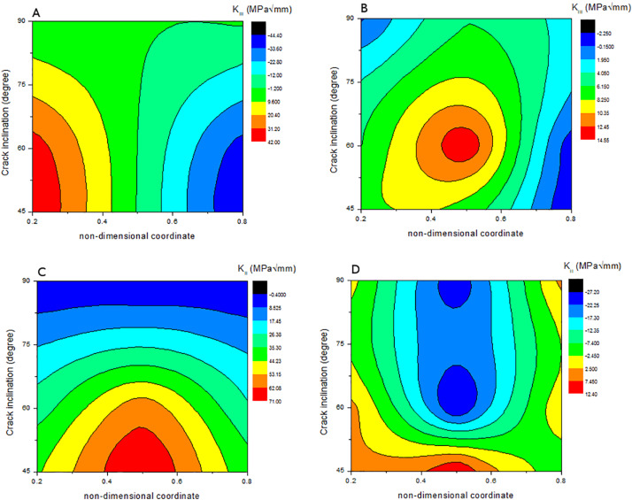 Mixed mode fatigue crack propagation behaviour of aluminium