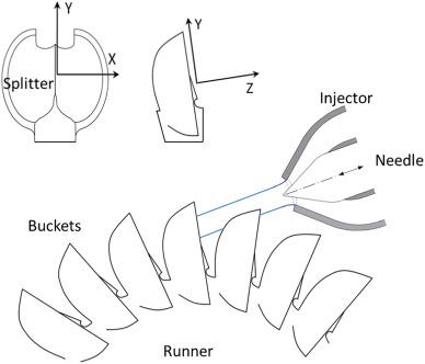 Failure Investigation Of A Pelton Turbine Runner Sciencedirect