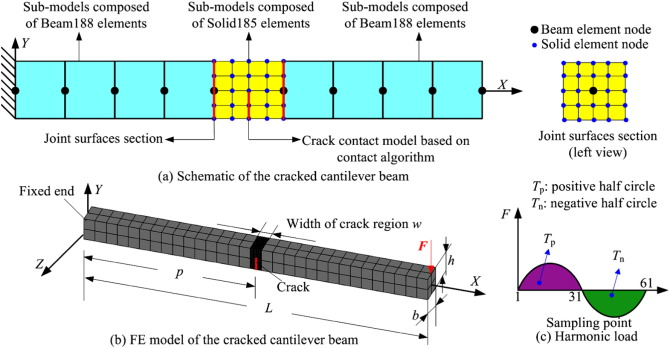 Dynamic characteristic analysis of cracked cantilever beams under