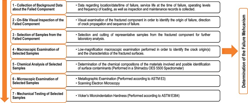 Failure assessment of a weld-cracked mining excavator boom