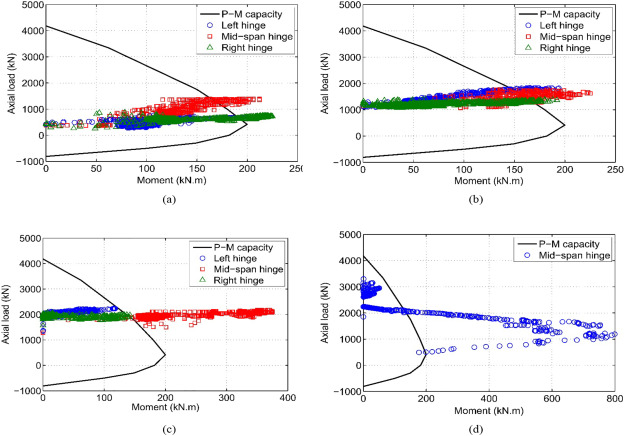 Effects of axial load on nonlinear response of RC columns