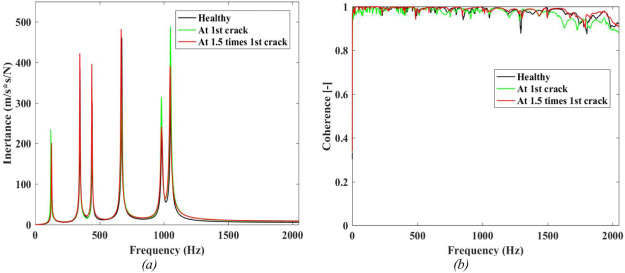 Mode shape curvature squares method for crack detection in railway