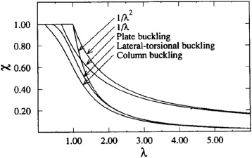 Plate girders behaviour under in-plane loading: A review
