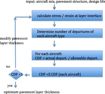 State Of The Practice In Pavement Structural Design Analysis Codes Relevant To Airfield Pavement Design Sciencedirect