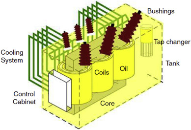 Understanding The Power Transformer Component Failures For Health Index Based Maintenance Planning In Electric Utilities Sciencedirect