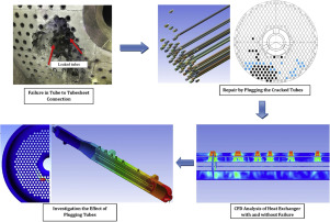 The Effect Of Plugging Of Tubes On Failure Of Shell And Tube Heat Exchanger Sciencedirect