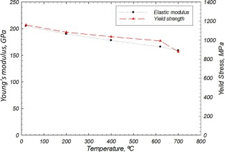 Predicting stress and creep life in Inconel 718 blade-disk
