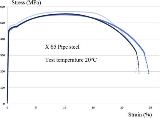 Assessment of API X65 steel pipe puffiness by a strain based