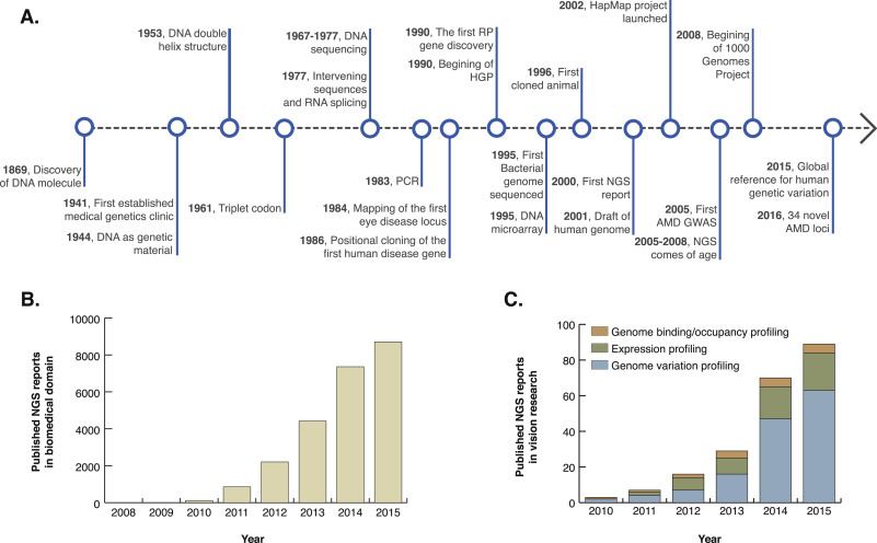 Next generation sequencing technology and genomewide data