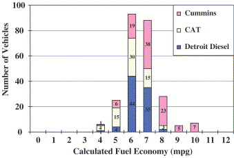 Analysis of heavy-duty diesel truck activity and emissions