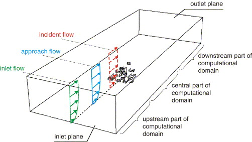 CFD simulation of the atmospheric boundary layer: wall function ...