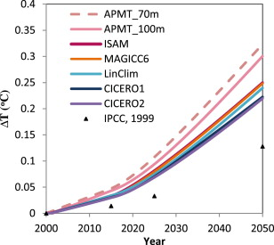 Intercomparison of the capabilities of simplified climate