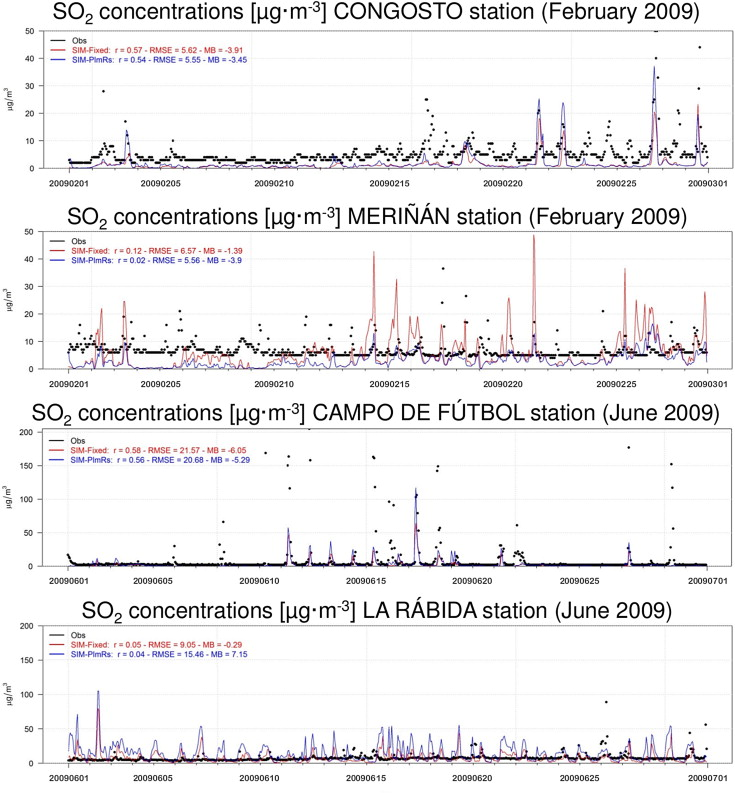 Implementation of plume rise and its impacts on emissions and air ...