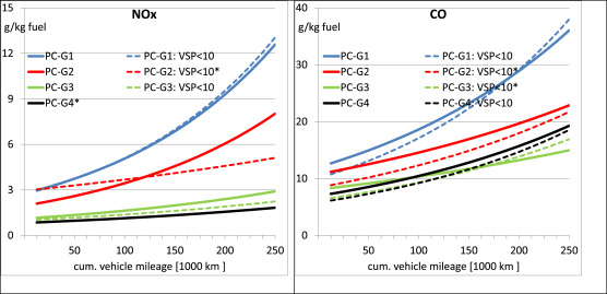 New emission deterioration rates for gasoline cars – Results