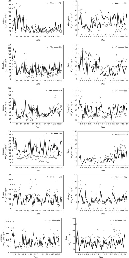 Assessment of air quality benefits from the national pollution