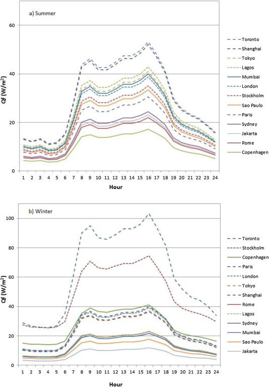 Development of a national anthropogenic heating database
