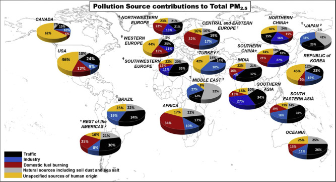 Contributions to cities' ambient particulate matter (PM): A