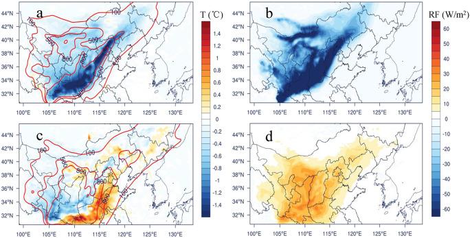 Dust-induced radiative feedbacks in north China: A dust