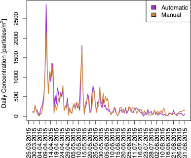 All-optical automatic pollen identification: Towards an