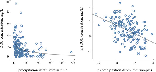 Atmospheric inputs of organic matter to a forested watershed