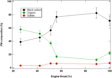 Evaluation of PM emissions from two in-service gas turbine
