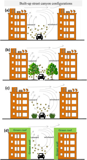 Air pollution abatement performances of green infrastructure