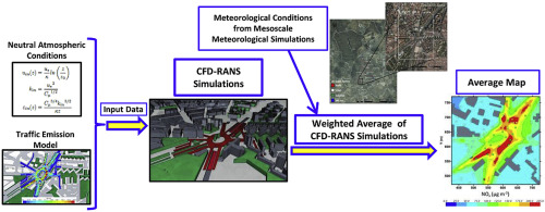 Modelling NOX concentrations through CFD-RANS in an urban hot-spot ...
