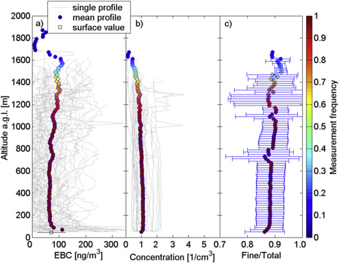 Vertical variability of aerosol single-scattering albedo and