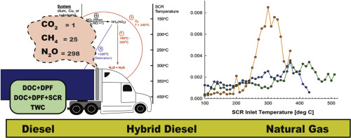 Greenhouse gas emissions from heavy-duty natural gas, hybrid