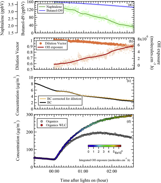 Primary emissions and secondary aerosol production potential