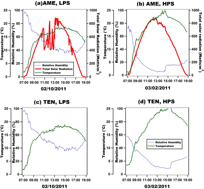 28bd93db41cc18 Characterization of NOx-Ox relationships during daytime interchange ...