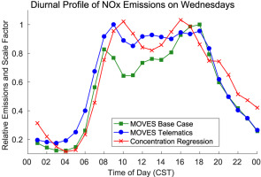 City-level variations in NOx emissions derived from hourly